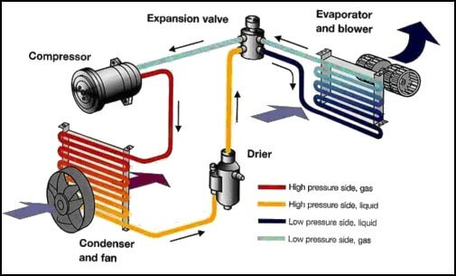 auto-air-conditioning-system